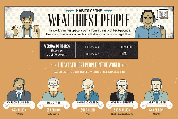 Habbits - Habits of Wealthiest People in the World