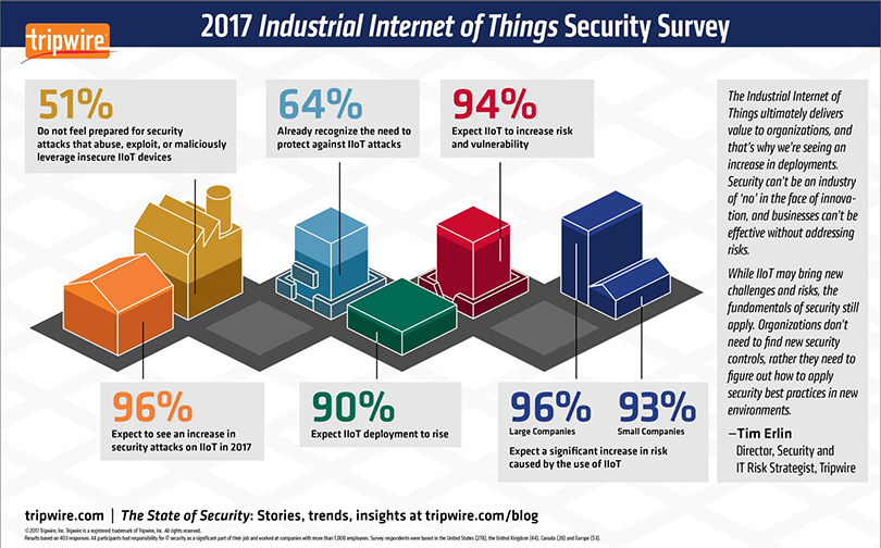 96 Percent of IT Security Professionals Expect an Increase in Cybersecurity Attacks on Industrial Internet of Things - Tripwire Study: 96 Percent of IT Security Professionals Expect an Increase in Cybersecurity Attacks on Industrial Internet of Things