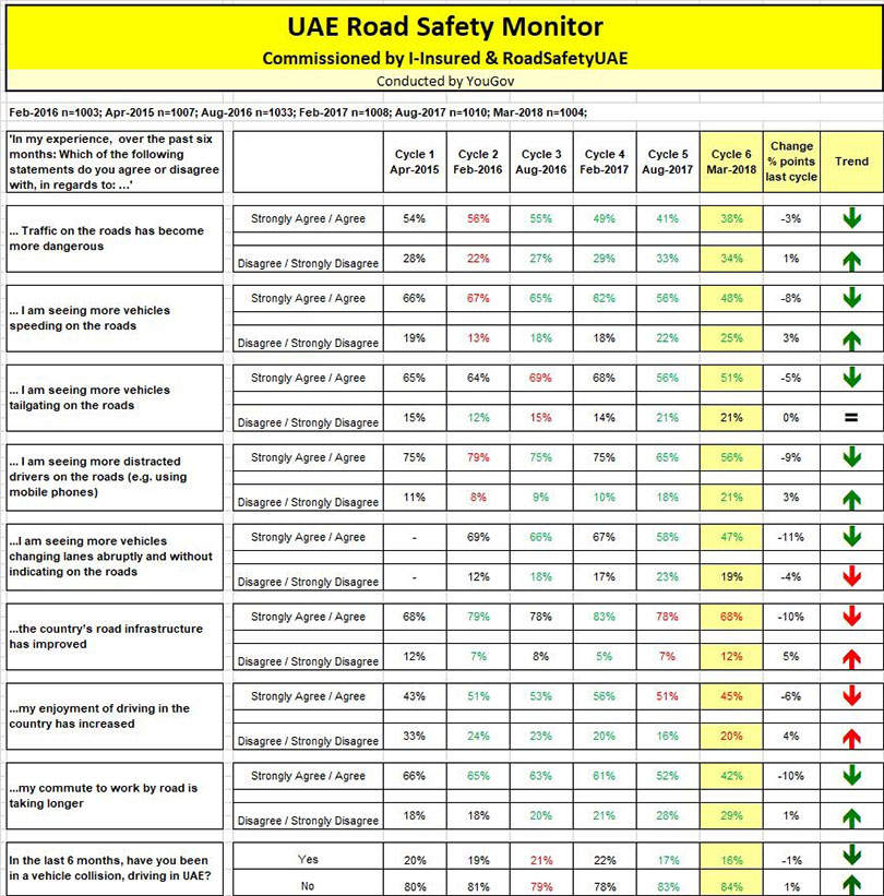 UAE Road Safety Monitor 6th cycle Photo AETOSWire 1520833617 - UAE Roads Are Becoming Less Dangerous – 'UAE Road Safety Monitor' (6th cycle)