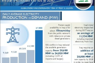 IRAQ A New Renewable Energy Market in the Middle East Infographic AETOSWire 1544342702 370x247 - Development of Sustainable Electricity Resources;  Iraq on the Path to Power the Green Economy