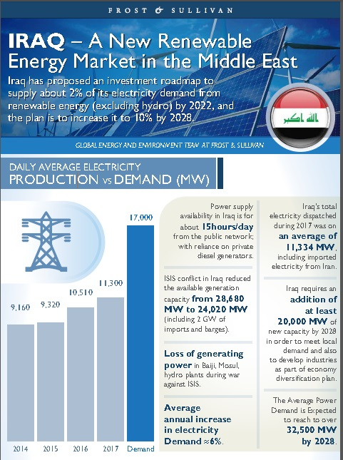 IRAQ A New Renewable Energy Market in the Middle East Infographic AETOSWire 1544342702 - Development of Sustainable Electricity Resources;  Iraq on the Path to Power the Green Economy