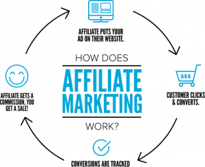 affiliate marketing - How to Take Your First Steps in Affiliate Marketing